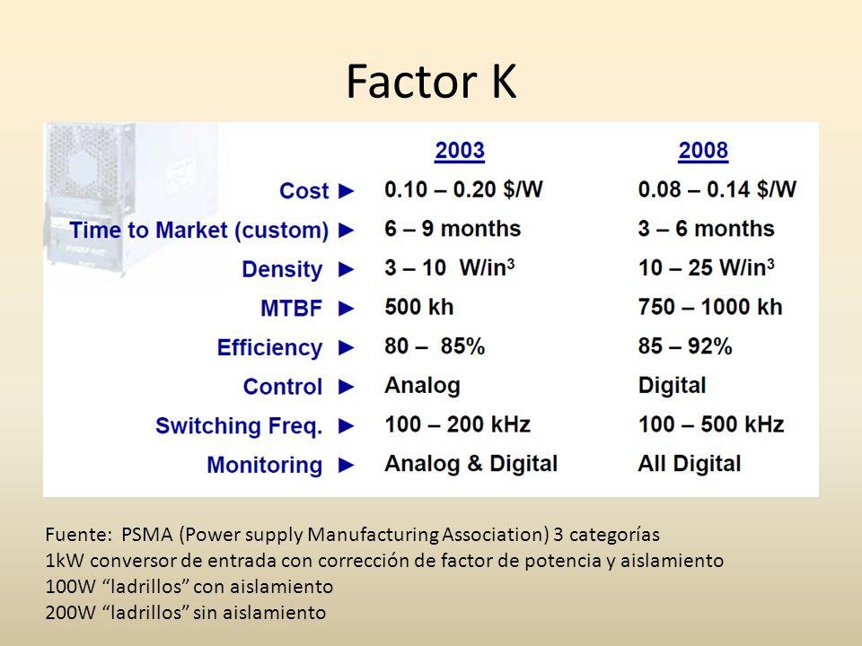 Factor K Fuente: PSMA (Power supply Manufacturing Association) 3 categorías 1kW conversor de entrada con corrección de factor de potencia y aislamient
