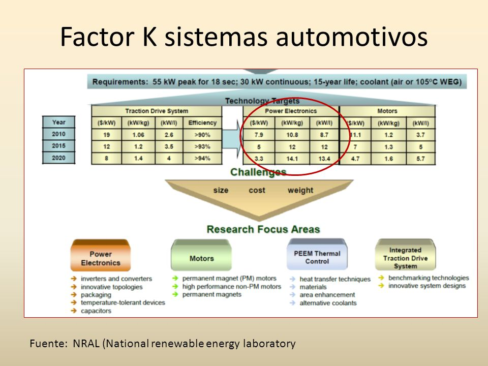 Factor K sistemas automotivos Fuente: NRAL (National renewable energy laboratory
