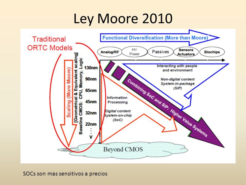 Ley Moore 2010 SOCs son mas sensitivos a precios