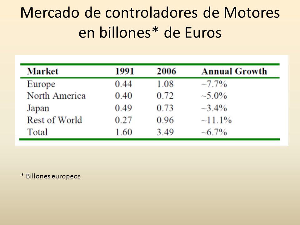 Mercado de controladores de Motores en billones* de Euros * Billones europeos