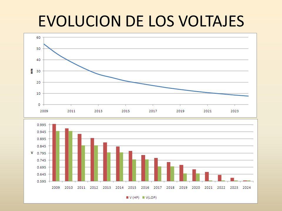 EVOLUCION DE LOS VOLTAJES