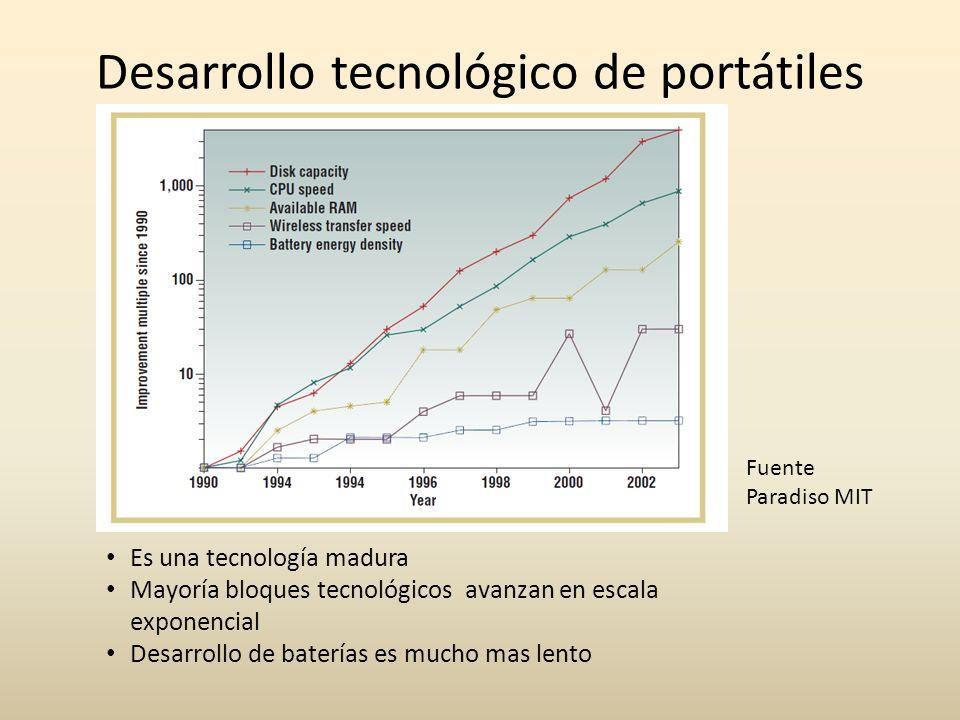Desarrollo tecnológico de portátiles Es una tecnología madura Mayoría bloques tecnológicos avanzan en escala exponencial Desarrollo de baterías es muc
