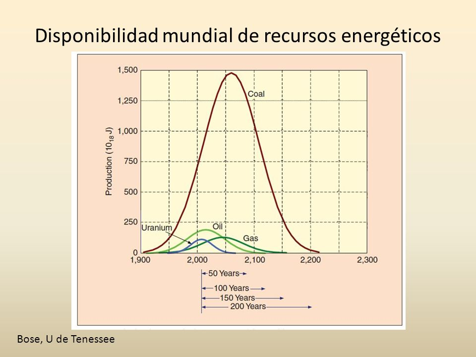 Disponibilidad mundial de recursos energéticos Bose, U de Tenessee