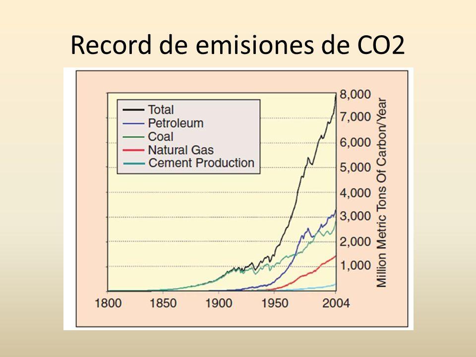Crecimiento de emisiones de CO²