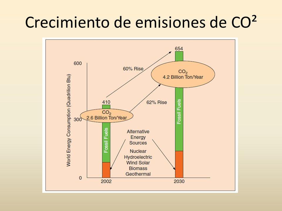 Evolución de la red eléctrica Fuente ABB Renovables Transmisión DC Almacenamiento