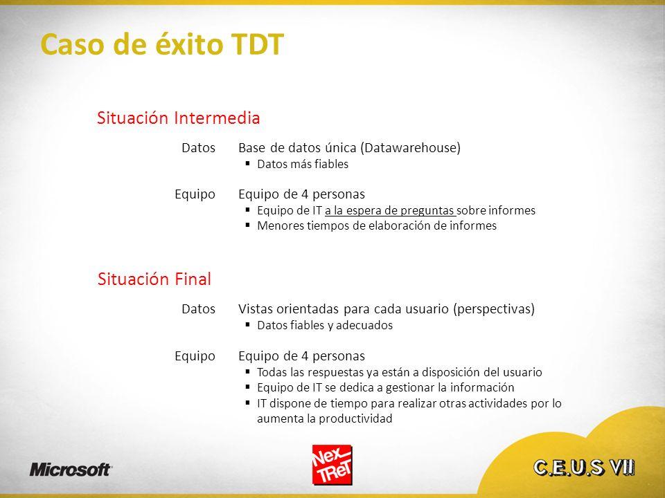 Caso de éxito TDT Situación Intermedia Base de datos única (Datawarehouse) Datos más fiables Datos EquipoEquipo de 4 personas Equipo de IT a la espera