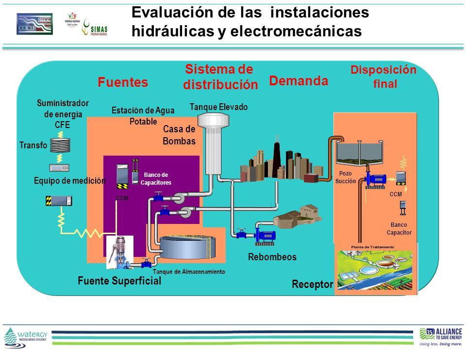 Evaluación de las instalaciones hidráulicas y electromecánicas Tanque Elevado Pozo Succión Receptor Rebombeos Tanque de Almacenamiento Banco de Capaci