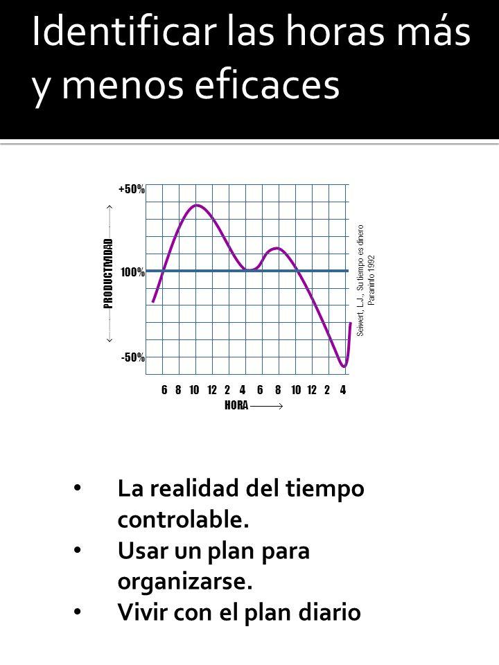 La realidad del tiempo controlable. Usar un plan para organizarse. Vivir con el plan diario Identificar las horas más y menos eficaces 6 8 10 12 2 4 1
