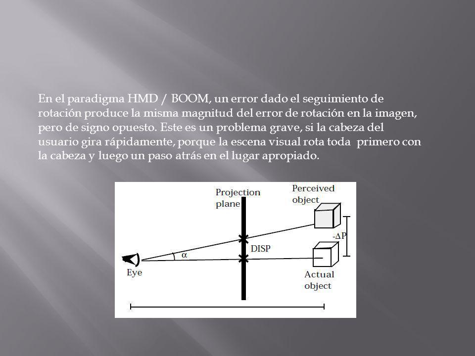 En el paradigma HMD / BOOM, un error dado el seguimiento de rotación produce la misma magnitud del error de rotación en la imagen, pero de signo opues