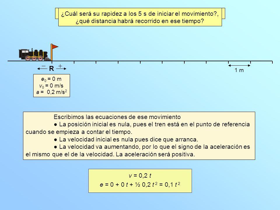 e 0 = 0 m v 0 = 0 m/s a = 0,2 m/s 2 ¿Cuál será su rapidez a los 5 s de iniciar el movimiento?, ¿qué distancia habrá recorrido en ese tiempo.
