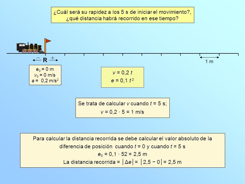 e 0 = 0 m v 0 = 0 m/s a = 0,2 m/s 2 ¿Cuál será su rapidez a los 5 s de iniciar el movimiento?, ¿qué distancia habrá recorrido en ese tiempo? R 1 m Se