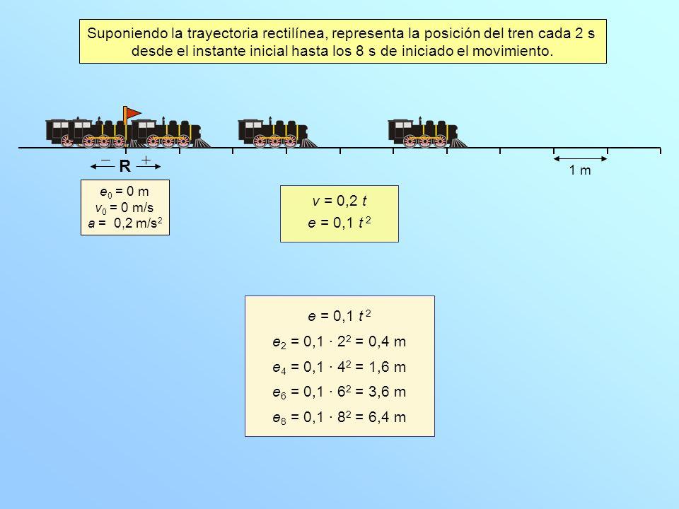 e 0 = 0 m v 0 = 0 m/s a = 0,2 m/s 2 Suponiendo la trayectoria rectilínea, representa la posición del tren cada 2 s desde el instante inicial hasta los 8 s de iniciado el movimiento.