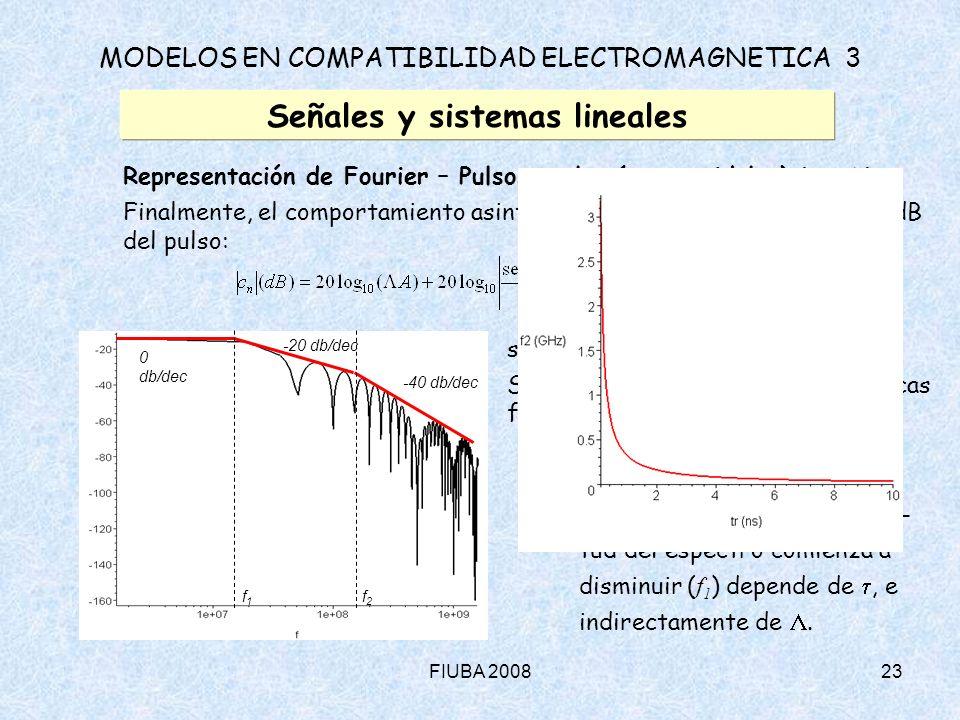FIUBA 200823 MODELOS EN COMPATIBILIDAD ELECTROMAGNETICA 3 Señales y sistemas lineales Representación de Fourier – Pulsos reales (trapezoidales) (cont.