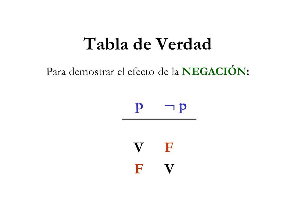 Tabla de Verdad Para demostrar el efecto de la NEGACIÓN: pVF pVF p F V