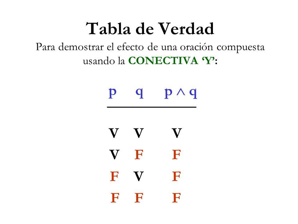 Tabla de Verdad Para demostrar el efecto de una oración compuesta usando la CONECTIVA Y: p q V V F F V F p q V F