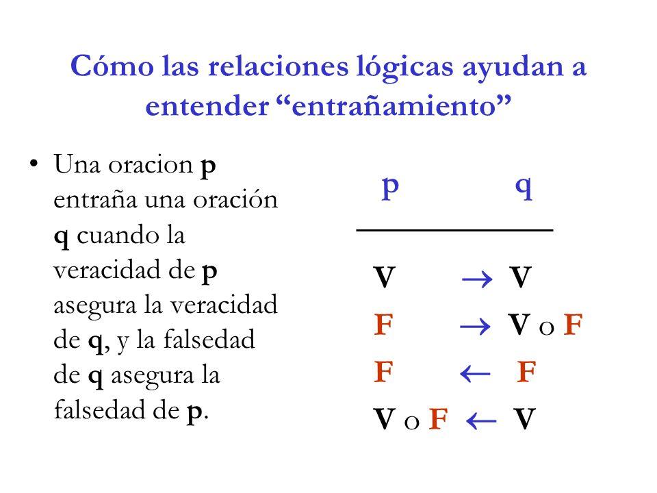 Cómo las relaciones lógicas ayudan a entender entrañamiento Una oracion p entraña una oración q cuando la veracidad de p asegura la veracidad de q, y la falsedad de q asegura la falsedad de p.
