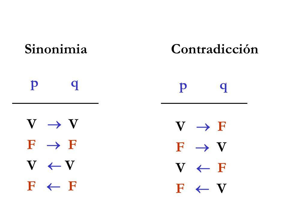 p q V F V F SinonimiaContradicción p q V F F V V F F V