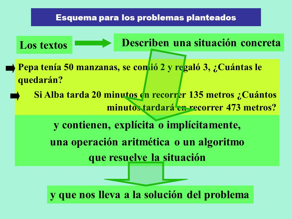 Esquema para los problemas planteados Los textos Describen una situación concreta y contienen, explícita o implícitamente, una operación aritmética o