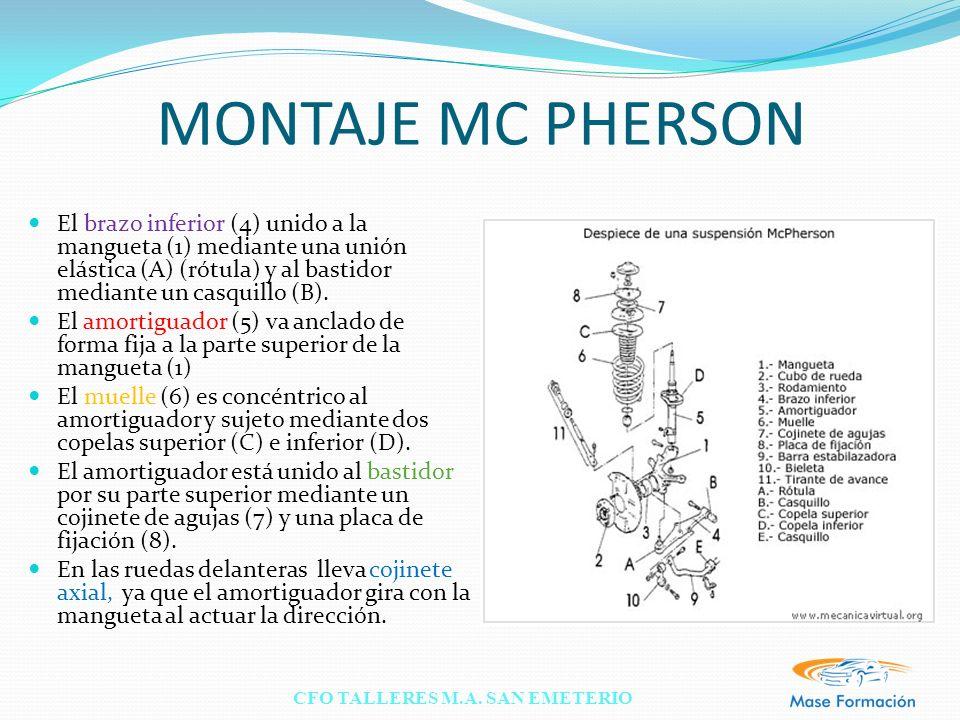 CFO TALLERES M.A. SAN EMETERIO MONTAJE MC PHERSON El brazo inferior (4) unido a la mangueta (1) mediante una unión elástica (A) (rótula) y al bastidor