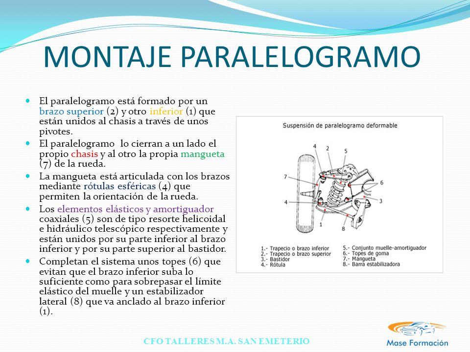 CFO TALLERES M.A. SAN EMETERIO MONTAJE PARALELOGRAMO El paralelogramo está formado por un brazo superior (2) y otro inferior (1) que están unidos al c