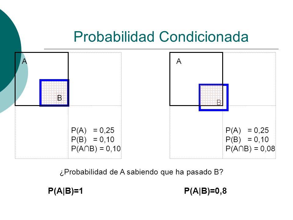 Probabilidad Condicionada P(A) = 0,25 P(B) = 0,10 P(AB) = 0,10 ¿Probabilidad de A sabiendo que ha pasado B? P(A|B)=1P(A|B)=0,8 P(A) = 0,25 P(B) = 0,10