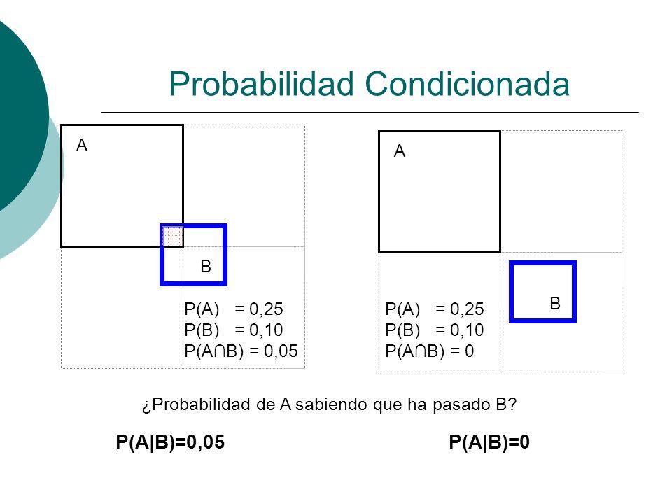 Probabilidad Condicionada ¿Probabilidad de A sabiendo que ha pasado B? P(A|B)=0,05P(A|B)=0 P(A) = 0,25 P(B) = 0,10 P(AB) = 0,05 P(A) = 0,25 P(B) = 0,1
