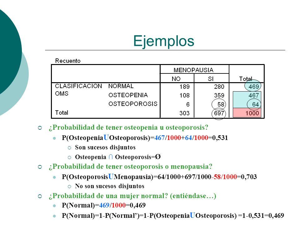 Ejemplos ¿Probabilidad de tener osteopenia u osteoporosis? P(Osteopenia U Osteoporosis)=467/1000+64/1000=0,531 Son sucesos disjuntos Osteopenia Osteop