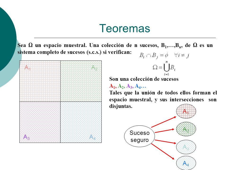Teoremas Sea un espacio muestral. Una colección de n sucesos, B 1,…,B n, de es un sistema completo de sucesos (s.c.s.) si verifican: A1A1 A2A2 A3A3 A4
