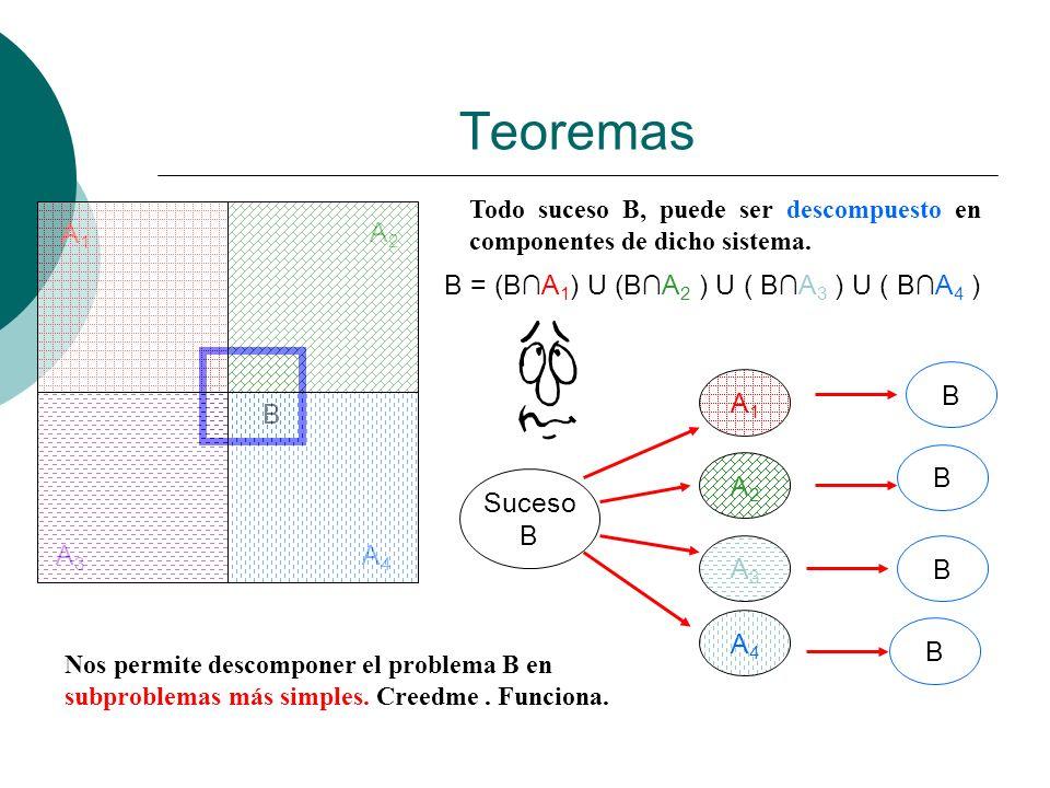 Teoremas A1A1 A2A2 A3A3 A4A4 B Todo suceso B, puede ser descompuesto en componentes de dicho sistema. B = (BA 1 ) U (BA 2 ) U ( BA 3 ) U ( BA 4 ) Nos