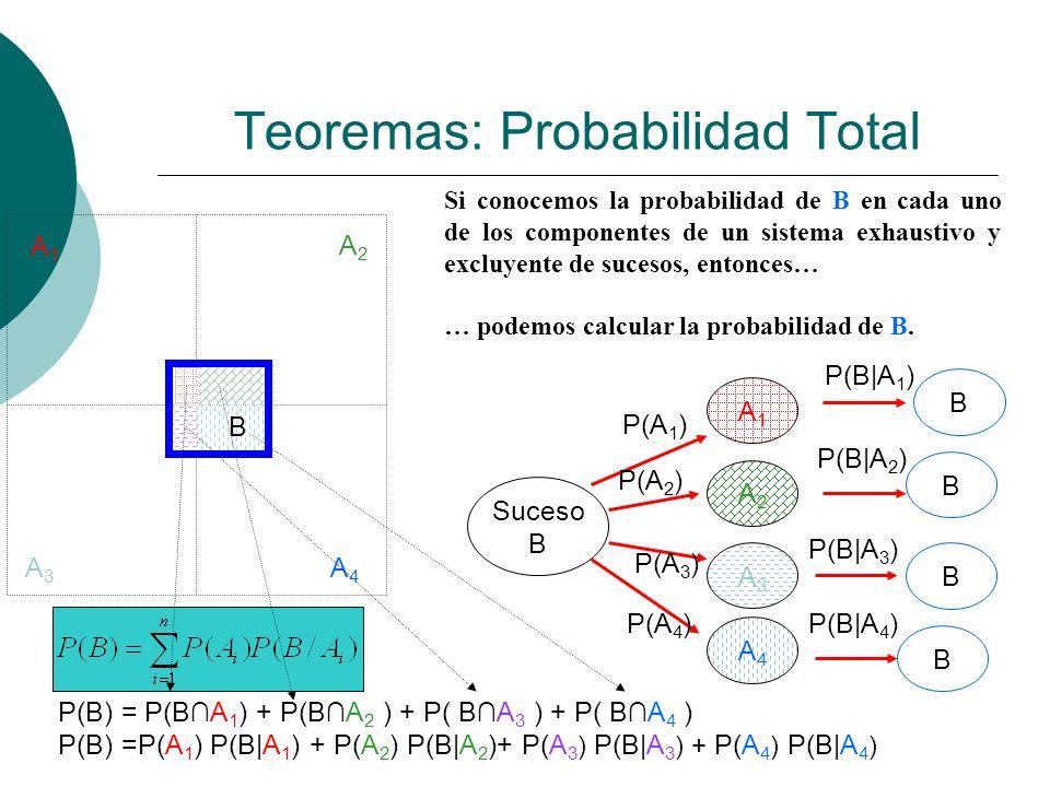 Teoremas: Probabilidad Total A1A1 A2A2 A3A3 A4A4 B Si conocemos la probabilidad de B en cada uno de los componentes de un sistema exhaustivo y excluye