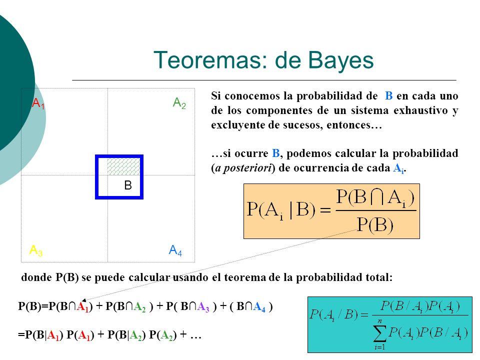 Teoremas: de Bayes A1A1 A2A2 A3A3 A4A4 B Si conocemos la probabilidad de B en cada uno de los componentes de un sistema exhaustivo y excluyente de suc