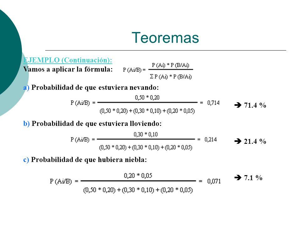 Teoremas EJEMPLO (Continuación): Vamos a aplicar la fórmula: a) Probabilidad de que estuviera nevando: 71.4 % b) Probabilidad de que estuviera llovien