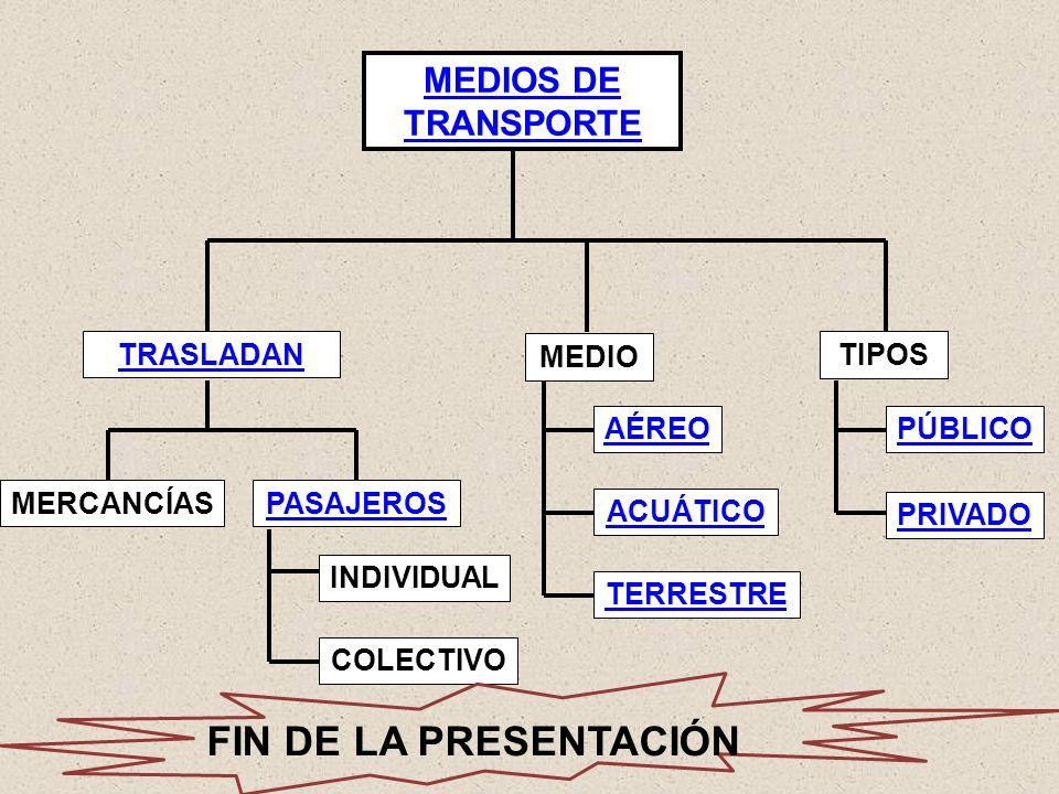 MEDIOS DE TRANSPORTE MEDIO AÉREO ACUÁTICO TERRESTRE TIPOS PÚBLICO PRIVADO PASAJEROS INDIVIDUAL COLECTIVO TRASLADAN MERCANCÍAS FIN DE LA PRESENTACIÓN