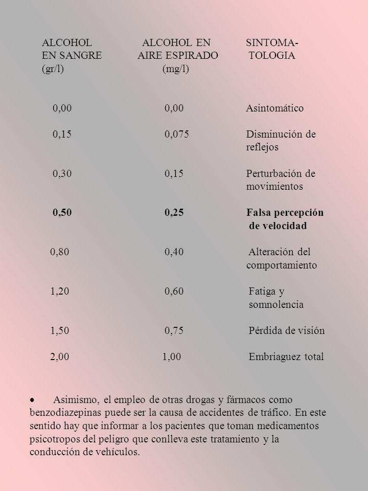 Asimismo, el empleo de otras drogas y fármacos como benzodiazepinas puede ser la causa de accidentes de tráfico.