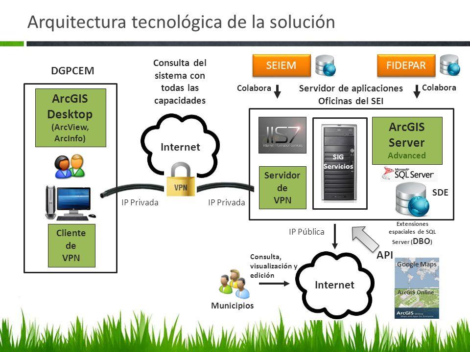 Arquitectura tecnológica de la solución Servidor de aplicaciones Oficinas del SEI Servidor de VPN ArcGIS Server Advanced Internet ArcGIS Desktop (ArcV