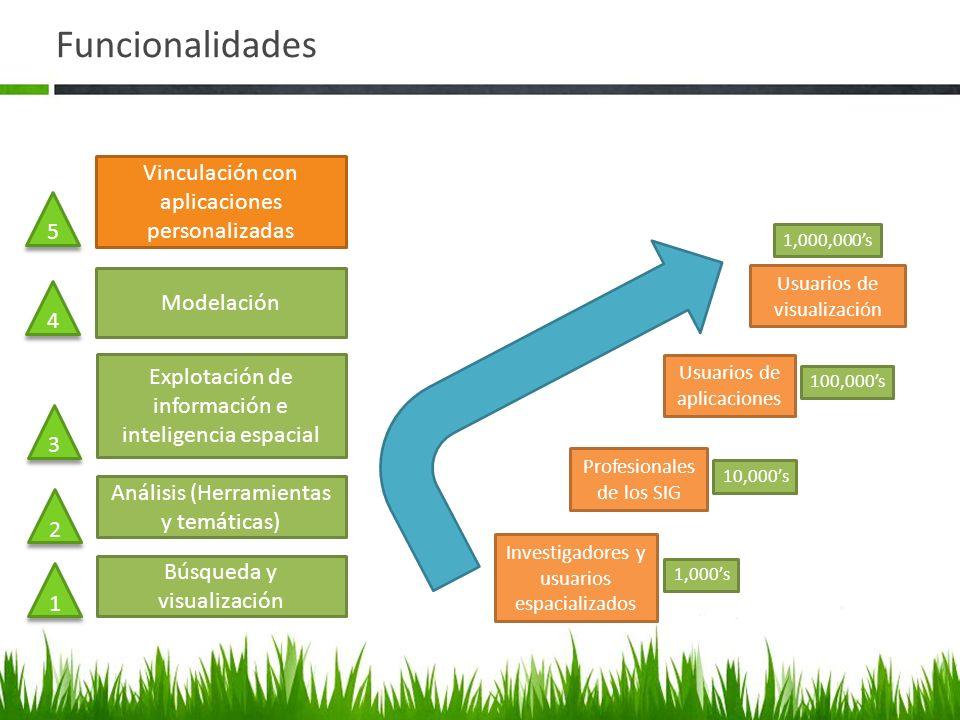 Funcionalidades Búsqueda y visualización Análisis (Herramientas y temáticas) Explotación de información e inteligencia espacial Modelación Vinculación