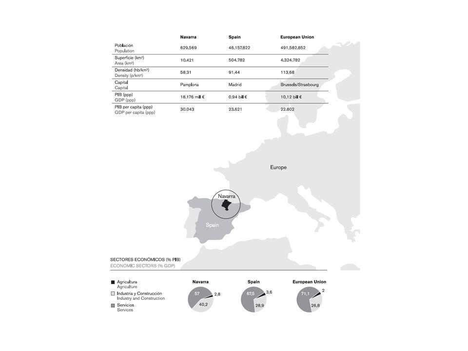 Navarra cuenta con 14 centros tecnológicos.