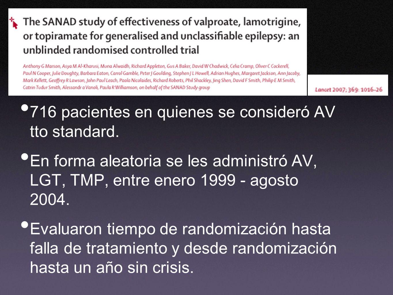 716 pacientes en quienes se consideró AV tto standard. En forma aleatoria se les administró AV, LGT, TMP, entre enero 1999 - agosto 2004. Evaluaron ti