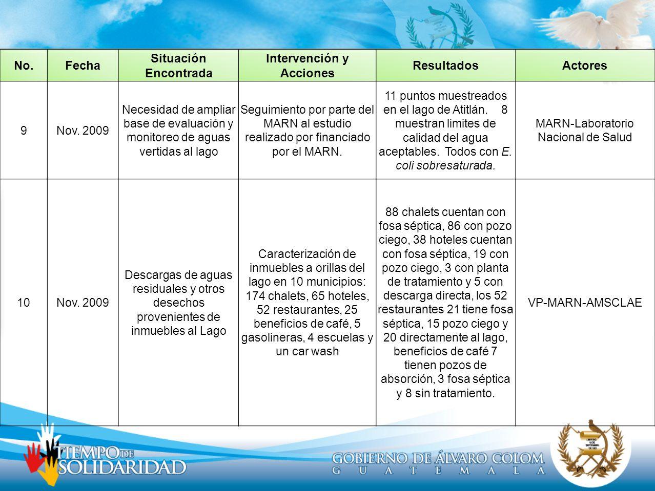 No.Fecha Situación Encontrada Intervención y Acciones ResultadosActores 9Nov. 2009 Necesidad de ampliar base de evaluación y monitoreo de aguas vertid