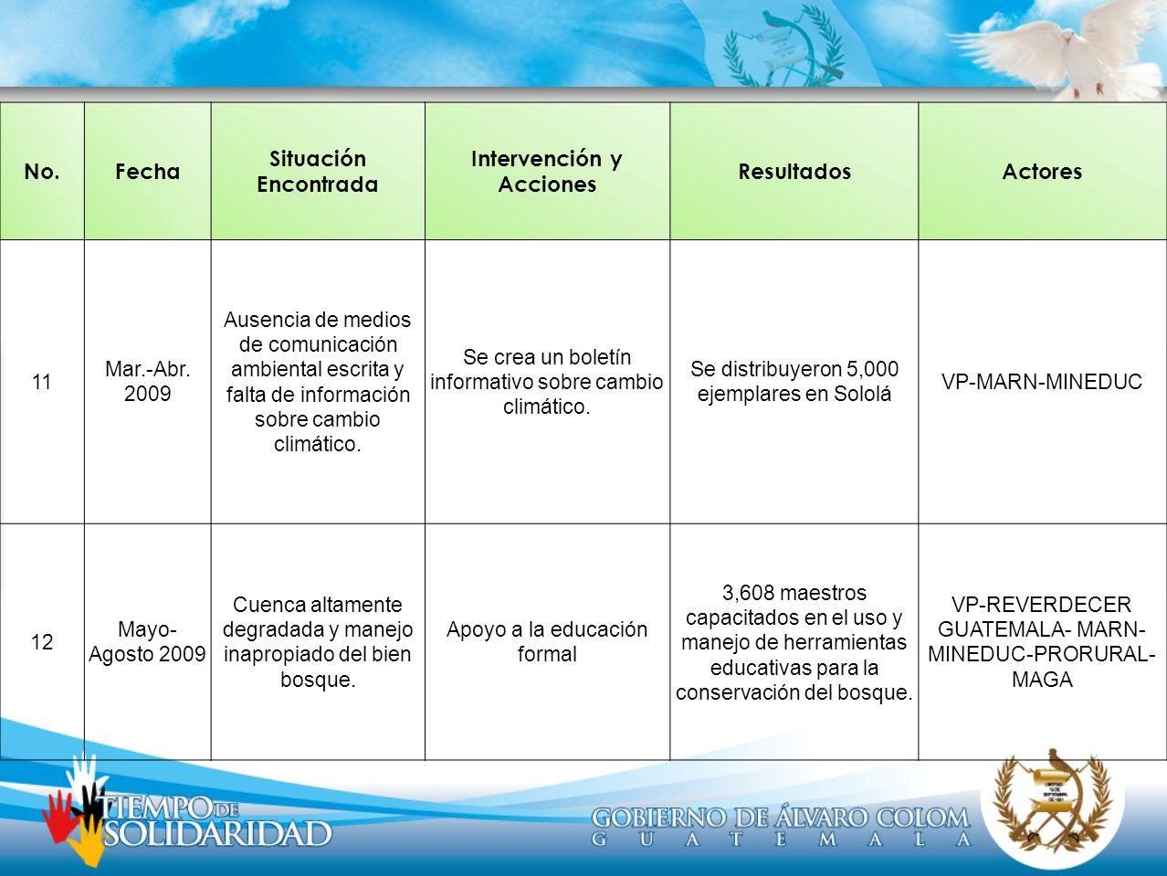 No.Fecha Situación Encontrada Intervención y Acciones ResultadosActores 11 Mar.-Abr. 2009 Ausencia de medios de comunicación ambiental escrita y falta