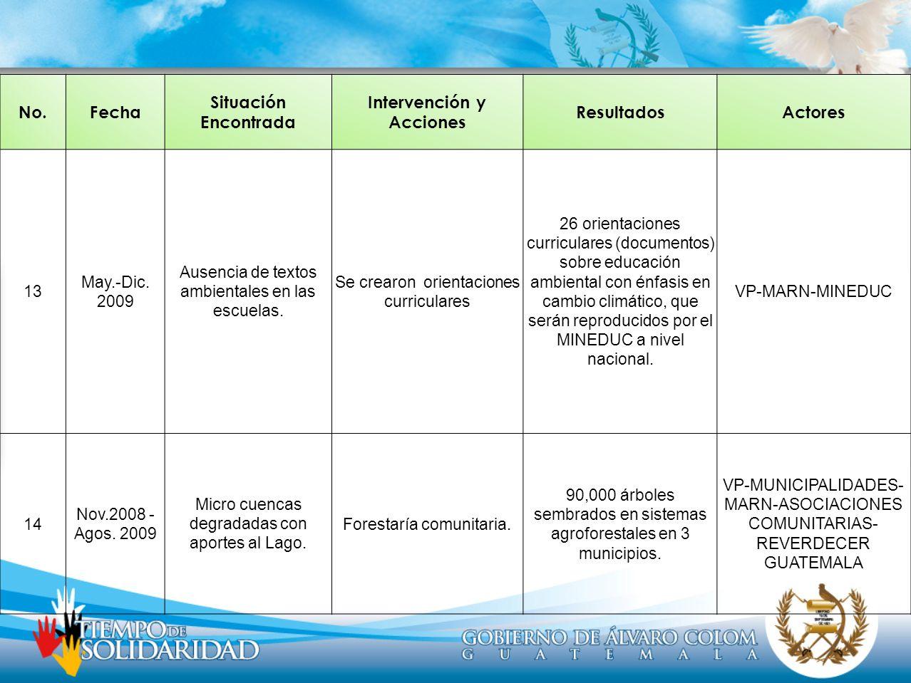 No.Fecha Situación Encontrada Intervención y Acciones ResultadosActores 13 May.-Dic. 2009 Ausencia de textos ambientales en las escuelas. Se crearon o