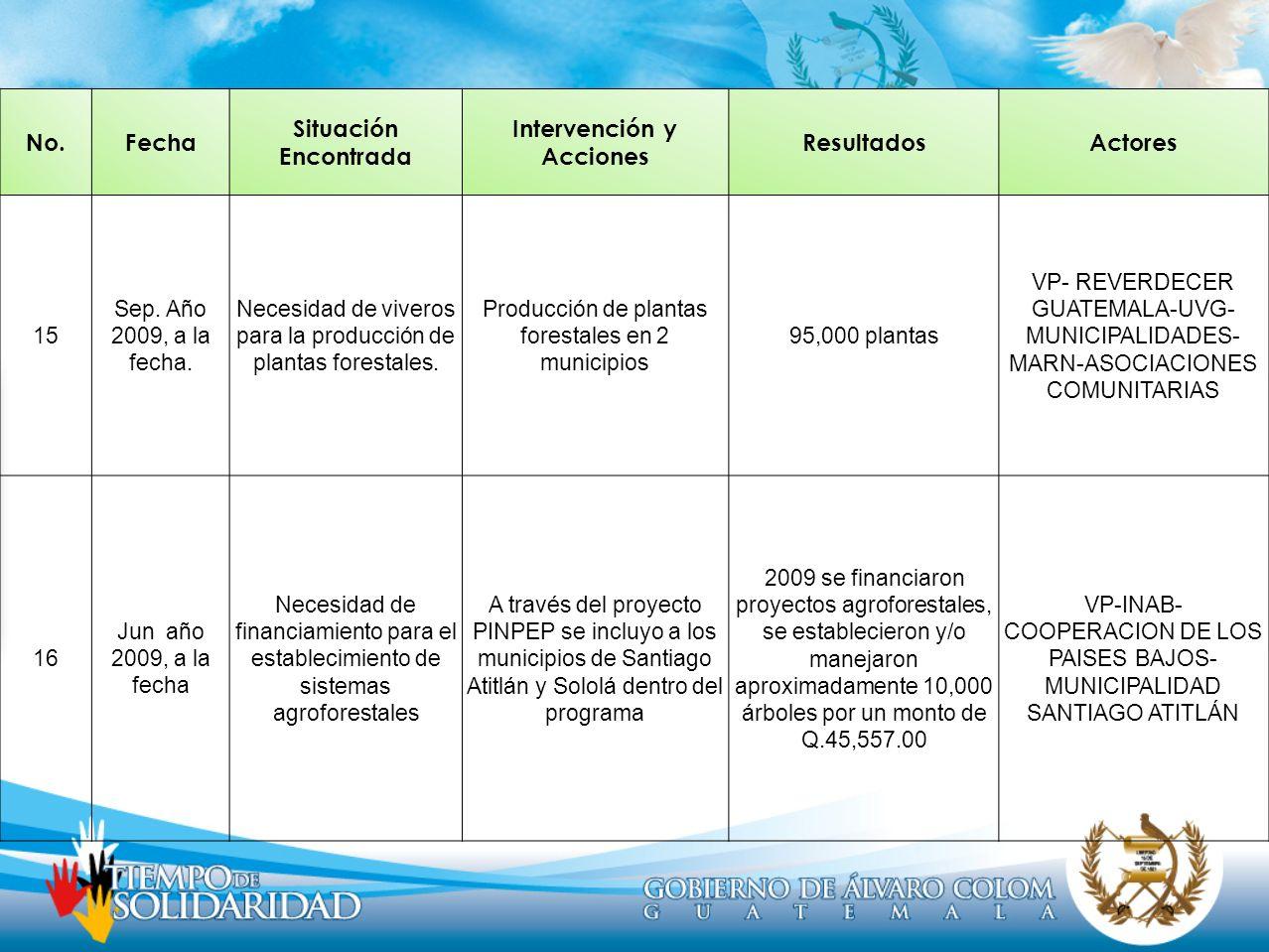 No.Fecha Situación Encontrada Intervención y Acciones ResultadosActores 15 Sep. Año 2009, a la fecha. Necesidad de viveros para la producción de plant