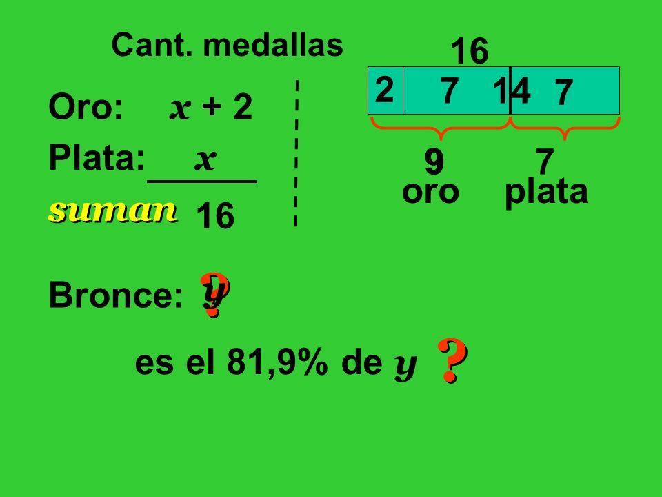 Cant. medallas Oro: Plata: x x + 2 16 suman 14 16 7 7 9 oro 7 plata Bronce: ? ? es el 81,9% de y y ? ? 2 9
