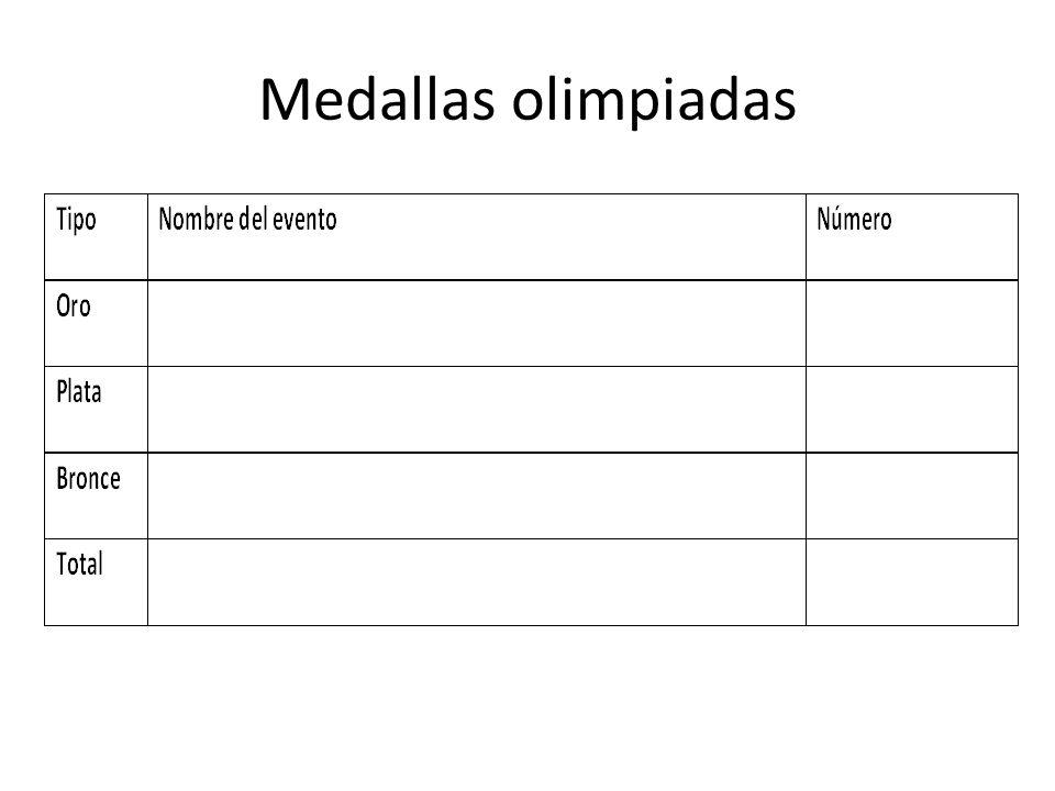 Medallas olimpiadas