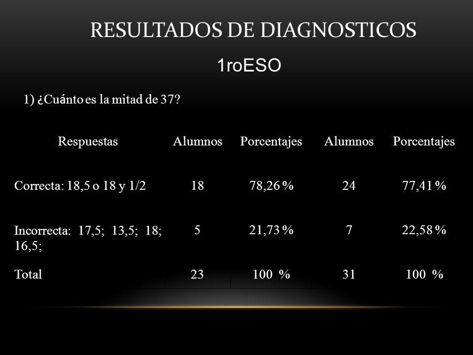 RESULTADOS DE DIAGNOSTICOS 1roESO 1) ¿ Cu á nto es la mitad de 37? RespuestasAlumnosPorcentajesAlumnosPorcentajes Correcta: 18,5 o 18 y 1/21878,26 %24