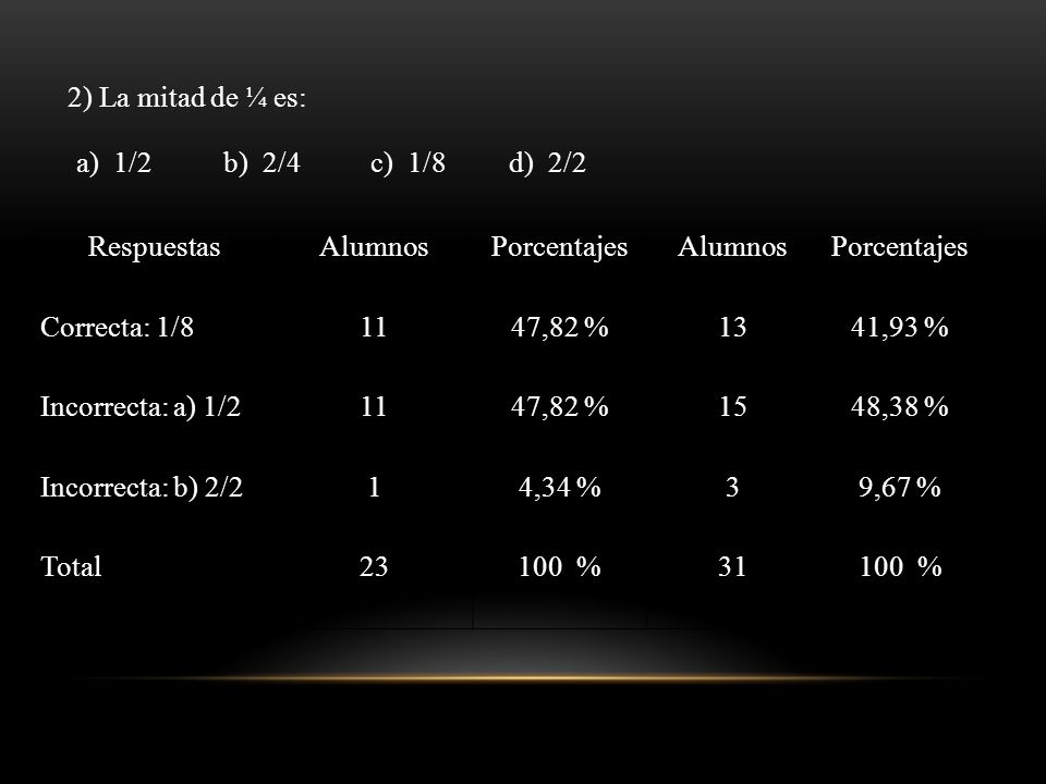 2) La mitad de ¼ es: a) 1/2b) 2/4c) 1/8d) 2/2 RespuestasAlumnosPorcentajesAlumnosPorcentajes Correcta: 1/81147,82 %1341,93 % Incorrecta: a) 1/21147,82