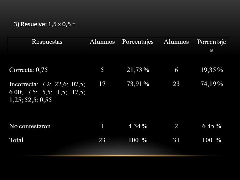 3) Resuelve: 1,5 x 0,5 = RespuestasAlumnosPorcentajesAlumnosPorcentaje s Correcta: 0,75521,73 %619,35 % Incorrecta: 7,2; 22,6; 07,5; 6,00; 7,5; 5,5; 1