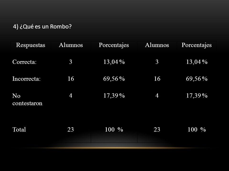 4) ¿Qué es un Rombo? RespuestasAlumnosPorcentajesAlumnosPorcentajes Correcta:313,04 %3 Incorrecta:1669,56 %1669,56 % No contestaron 417,39 %4 Total231