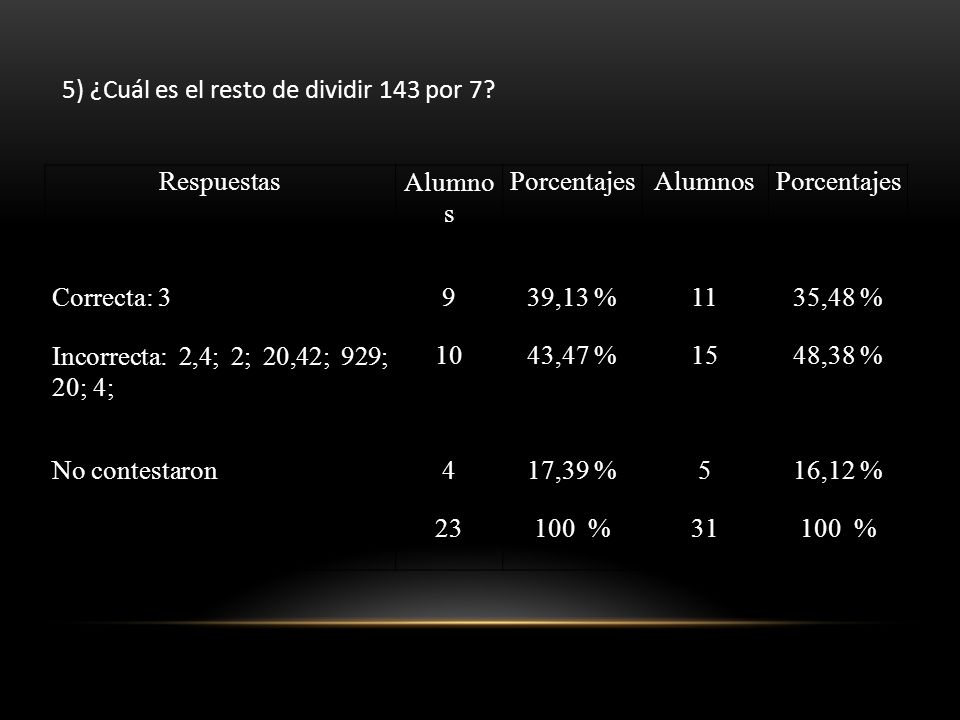 5) ¿Cuál es el resto de dividir 143 por 7? RespuestasAlumno s PorcentajesAlumnosPorcentajes Correcta: 3939,13 %1135,48 % Incorrecta: 2,4; 2; 20,42; 92