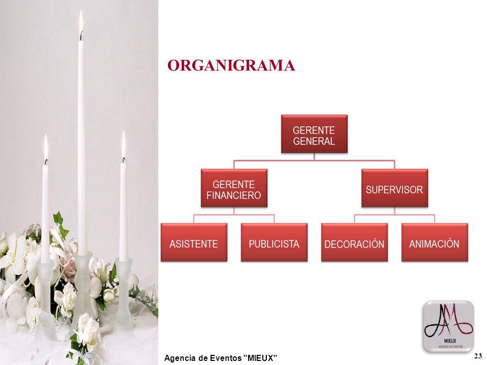 ORGANIGRAMA 23 Agencia de Eventos